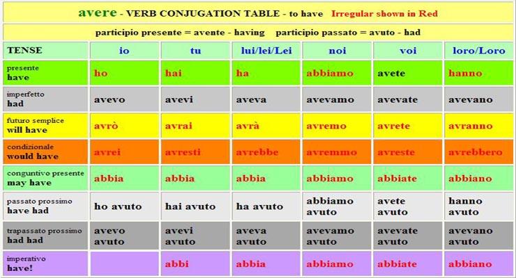 Italian Verb Table AVERE