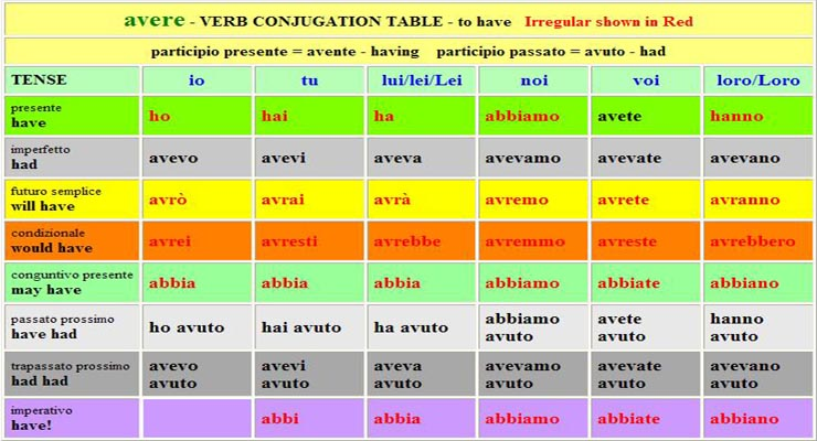 Italian Verb Table AVERE