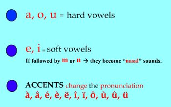 french vowels pronunciation